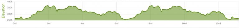 Stevenage Half Marathon elevation
